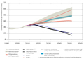 CAT-Trend-Report 2013: Analysis of current greenhouse gas emission trends:  Grafik Großansicht